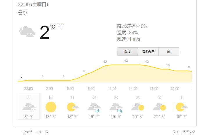 4月27日気温